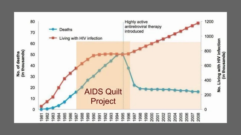 graph supporting the role of the AIDS quilt in reducing deaths