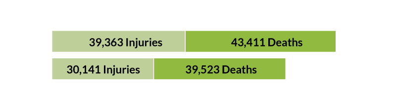 Bar graph shows more deaths & injuries in 2020 than 2019